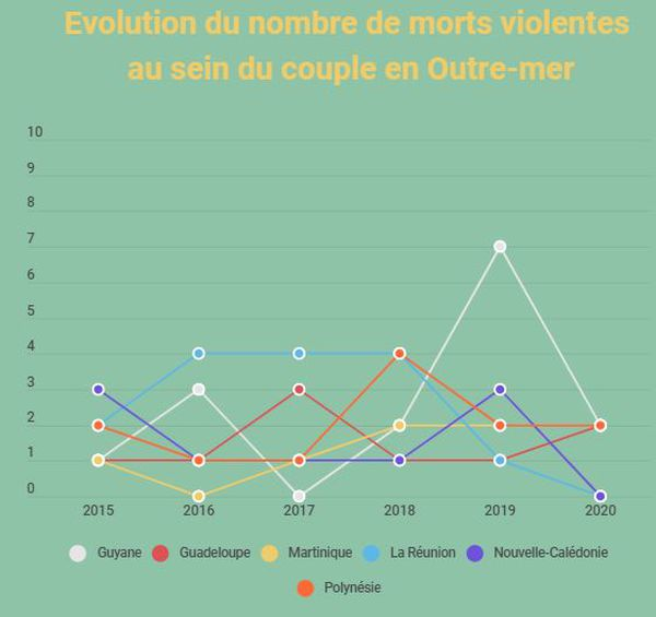 Evolution du nombre de morts violentes au sein du couple