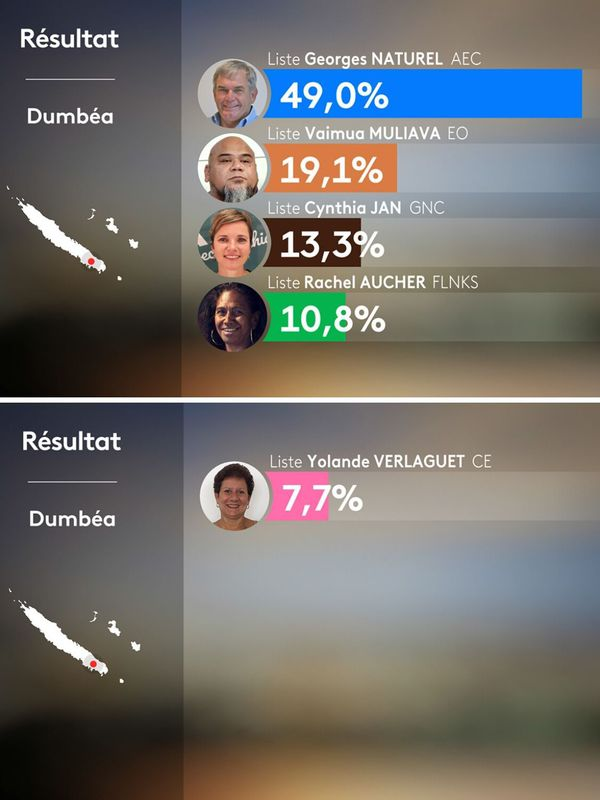 Dumbéa : résultat du 1er tour