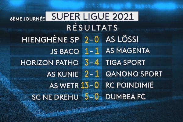 Super ligue 2021, résultats de la sixième journée, 17 avril 2021