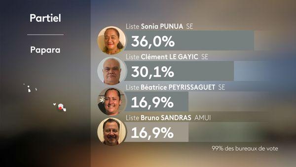 Les résultats partiels de la commune de Papara