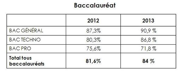 résultats bac2013