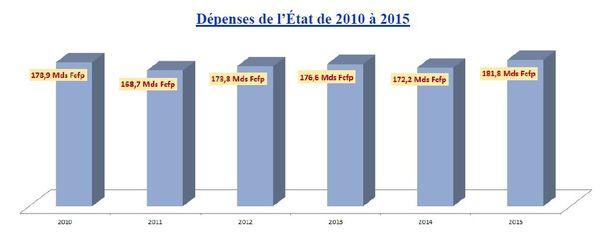 Dépenses 2015 de l'Etat en Polynésie française