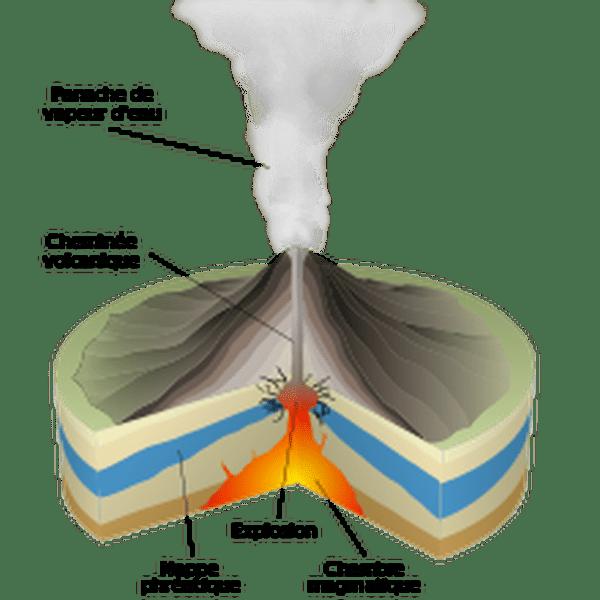 Eruption phréatique
