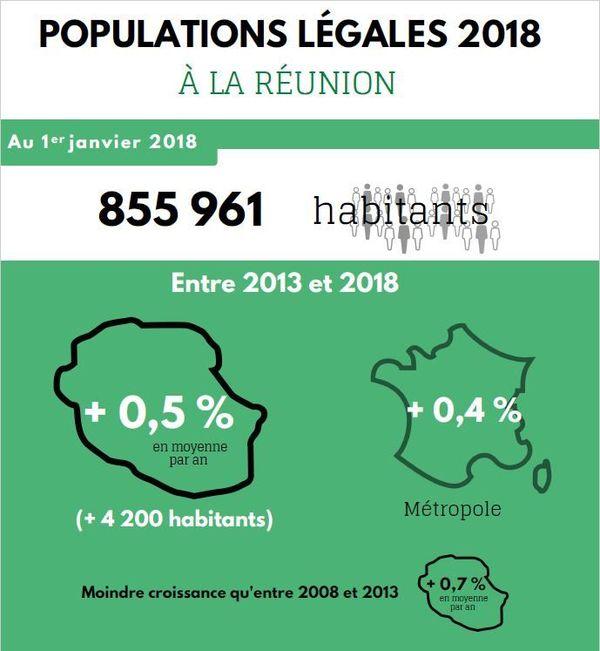 Croissance de la population réunionnaise de 2013 à 2013
