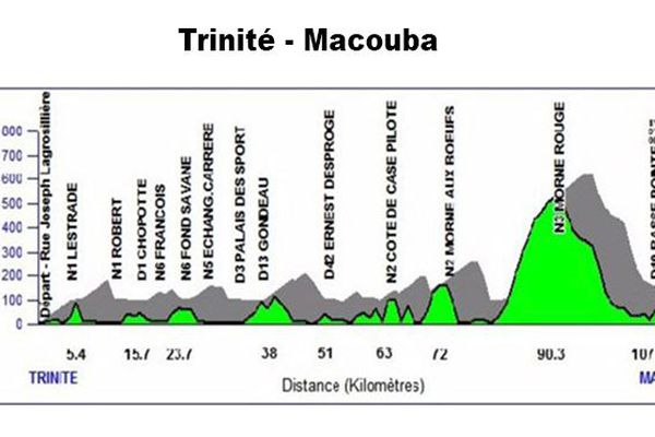 topographie 4e étape du tour de Martinique
