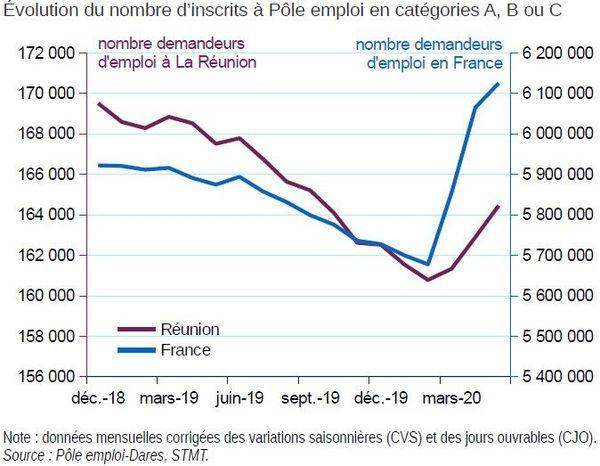 INSEE annexe demandeurs d'emploi