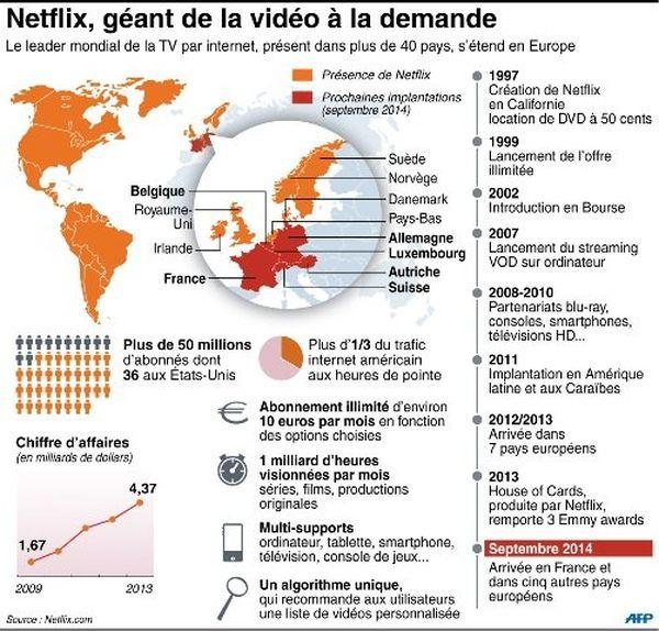 Netflix infographie AFP