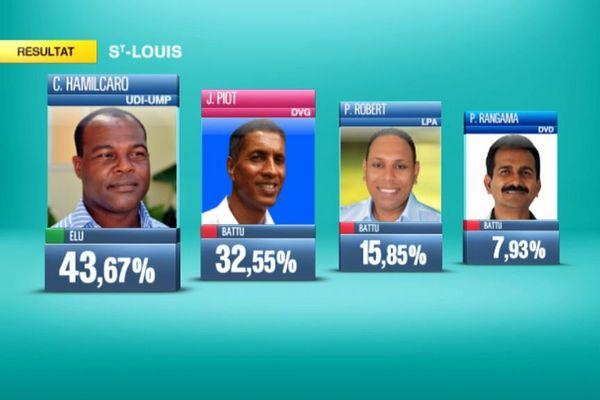 Saint Louis résultat