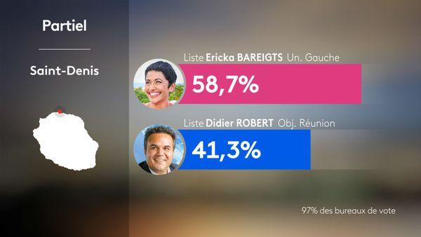 Résultats St Denis