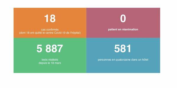 Coronavirus point mercredi 20 mai 2020
