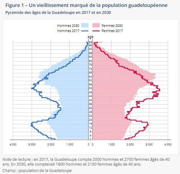 Un vieillissement marqué de la population guadeloupéenne