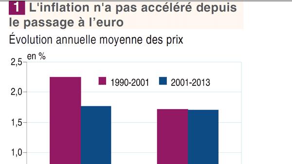 Inflation Réunion 1