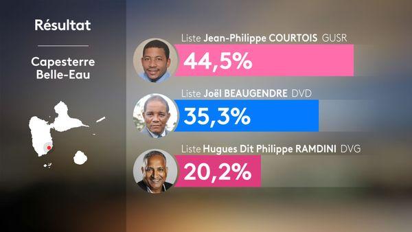 Résultats municipales Capesterre Belle Eau Guadeloupe