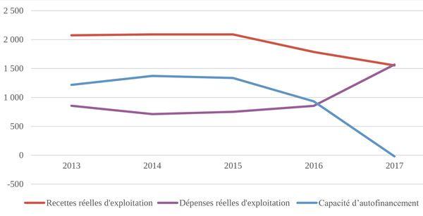 Graphique: l'autofinancement du port autonome en millions de francs entre 2013 à 2017.