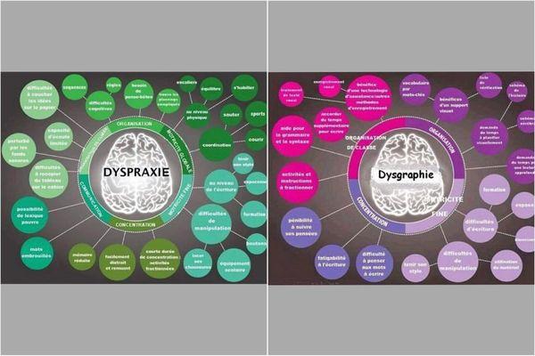 Dys / Dyspraxie, dysgraphie...