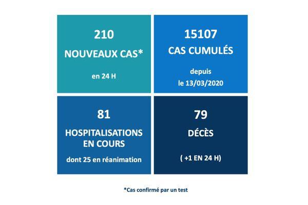 Carré épidémiologique du 04 décembre 2020