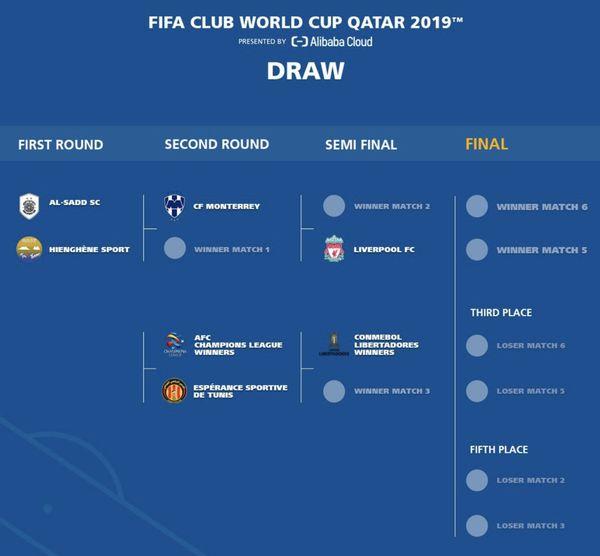 Tirage au sort du mondial des clubs de la Fifa