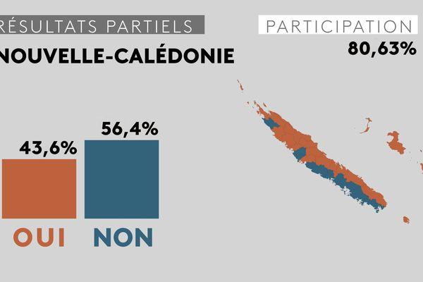 Nouvelle-calédonie : résultats globaux à 00h07
