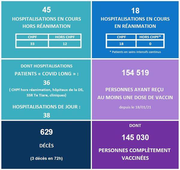 Covid-19 : 3 morts, baisse hospitalisations