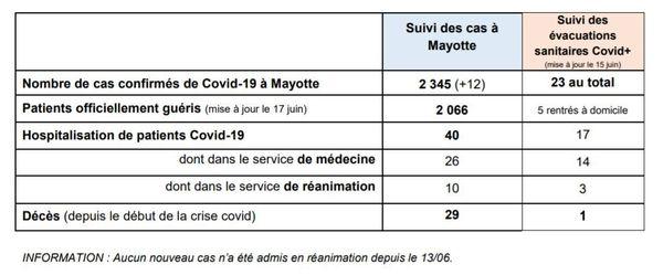 Point épidémiologique à Mayotte