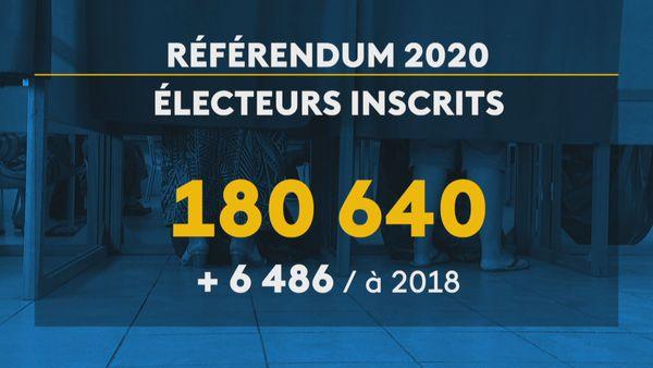 Référendum Nombre d'inscrits 2020/2018
