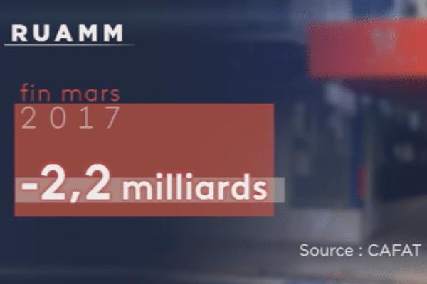 Infographie situation du Ruamm, mars 2018