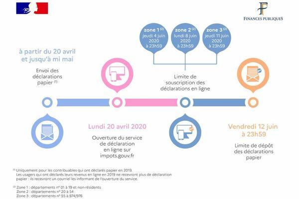 Impôts : déclaration des revenus 2020