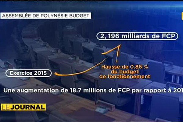 Marcel Tuihani justifie la dotation financière de son cabinet