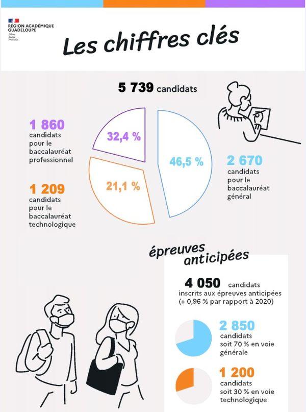 Chiffres clés du baccalauréat 2021 en Guadeloupe
