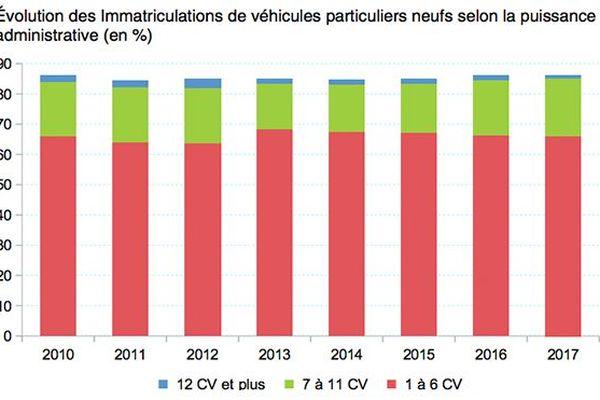 évolutions des immatriculations en 2017