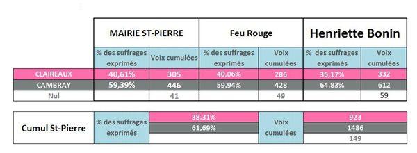 résultat municipales SPM