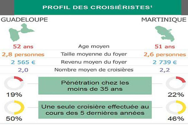 Croisières: profil