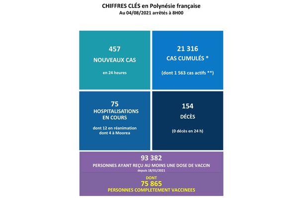 Point Covid du 4 août : 1 563 cas actifs