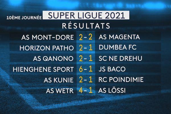 Super ligue foot 2021, résultats de la 10e journée (le 6e week-end)