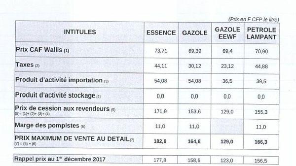 Nouveaux prix du carburant au 01er janvier 2018