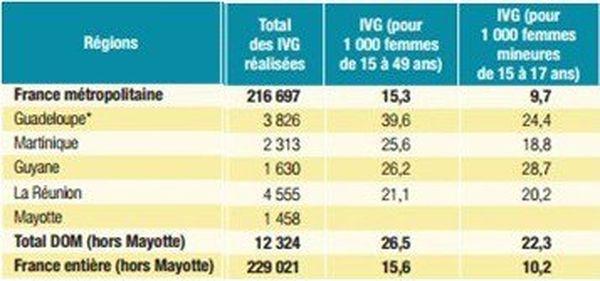 statistiques IVG