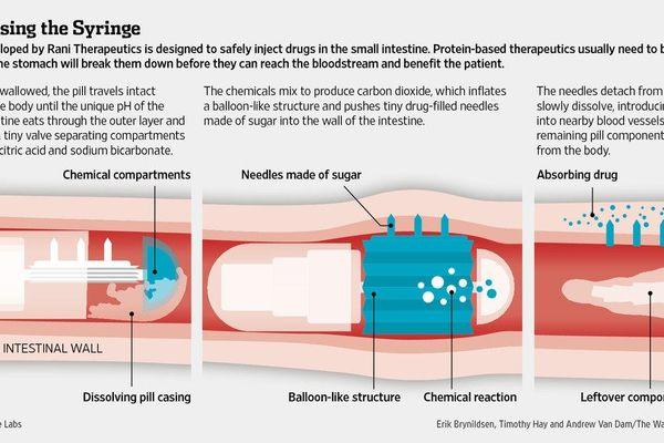 Fonctionnement Robot Pill