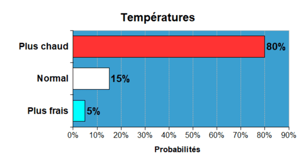 températures prévisions 2020 nina