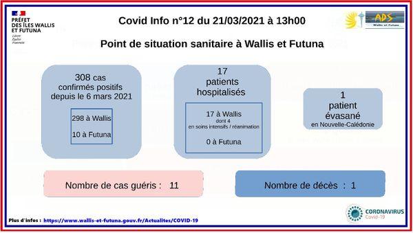 point sanitaire wallis futuna