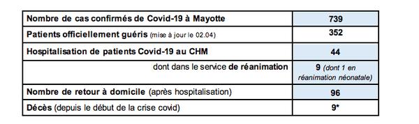Coronavirus 739