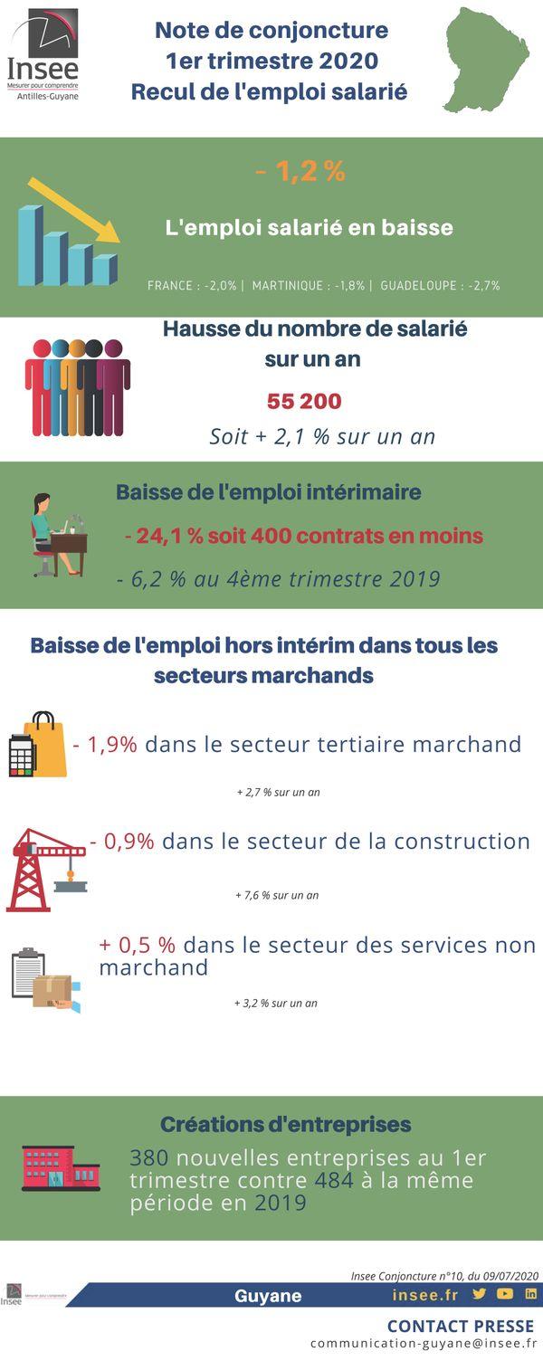 Note de conjoncture INSEE premier trimestre 2020