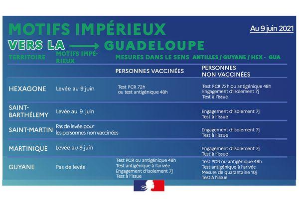 Déplacement vers la Guadeloupe