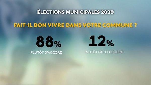 municipales 2020 sondage ma commune et moi 080220