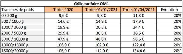 Grille tarifaire envoi de colis depuis et vers les Outre-mer