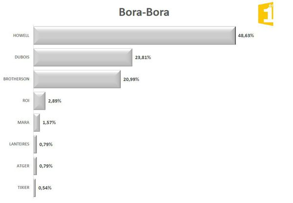 Législatives 2017 1er tour : résultats Bora Bora