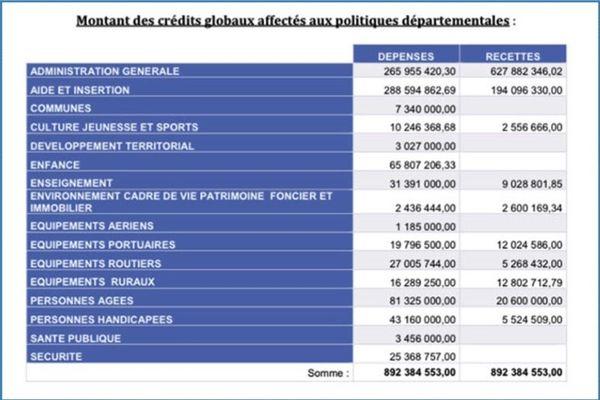 Conseil général budget primitif 2021