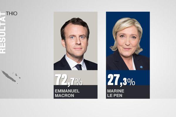 Résultats élection présidentielle Thio