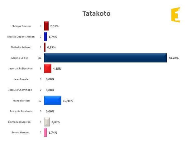Tatakoto