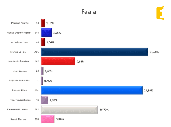 Fa'a'a