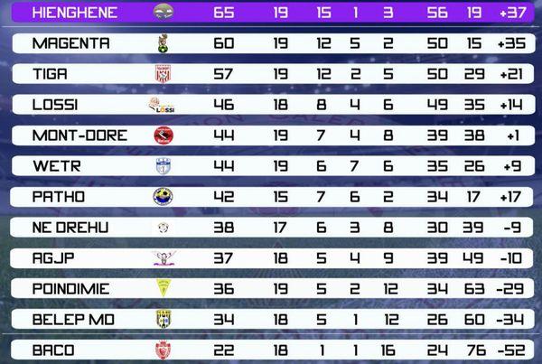 Le classement de super ligue 24 septembre 2017